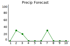 missoula precipitation forecast