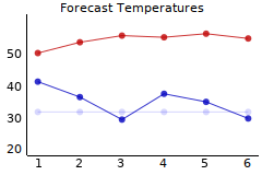 high/low temperature forecast